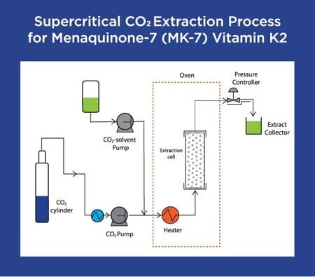 CO2ExtractionDiagram002
